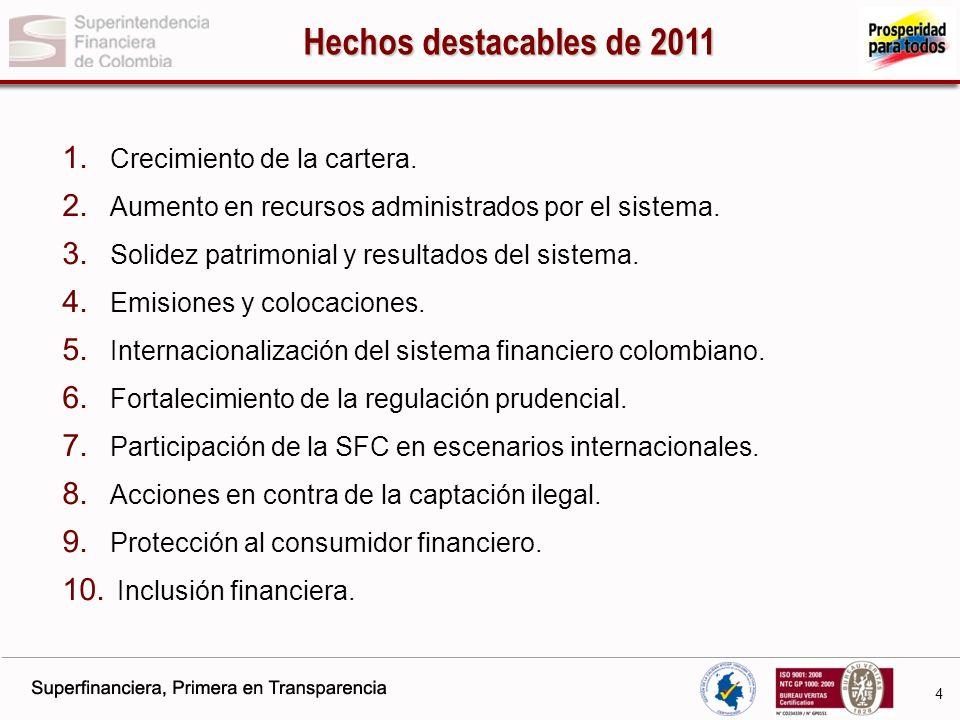 La SFC vela por el crecimiento sostenible de la cartera y por que los posibles riesgos derivados de la crisis internacional sean adecuadamente reconocidos y gestionados.