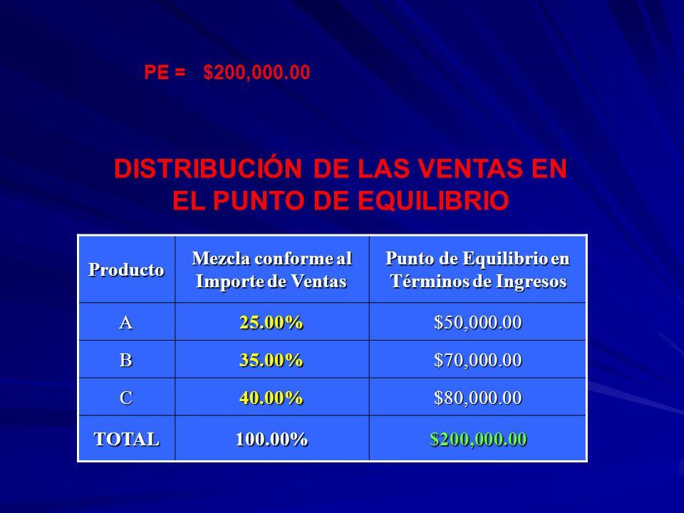 Producto Mezcla conforme al Importe de Ventas Punto de Equilibrio en Términos de Ingresos A25.00%$50,000.00 B35.00%$70,000.00 C40.00%$80,000.00 TOTAL1