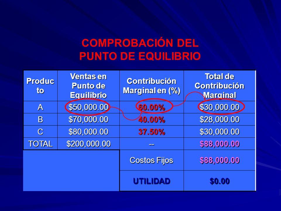 Produc to Ventas en Punto de Equilibrio Contribución Marginal en (%) Total de Contribución Marginal A$50,000.0060.00%$30,000.00 B$70,000.0040.00%$28,0