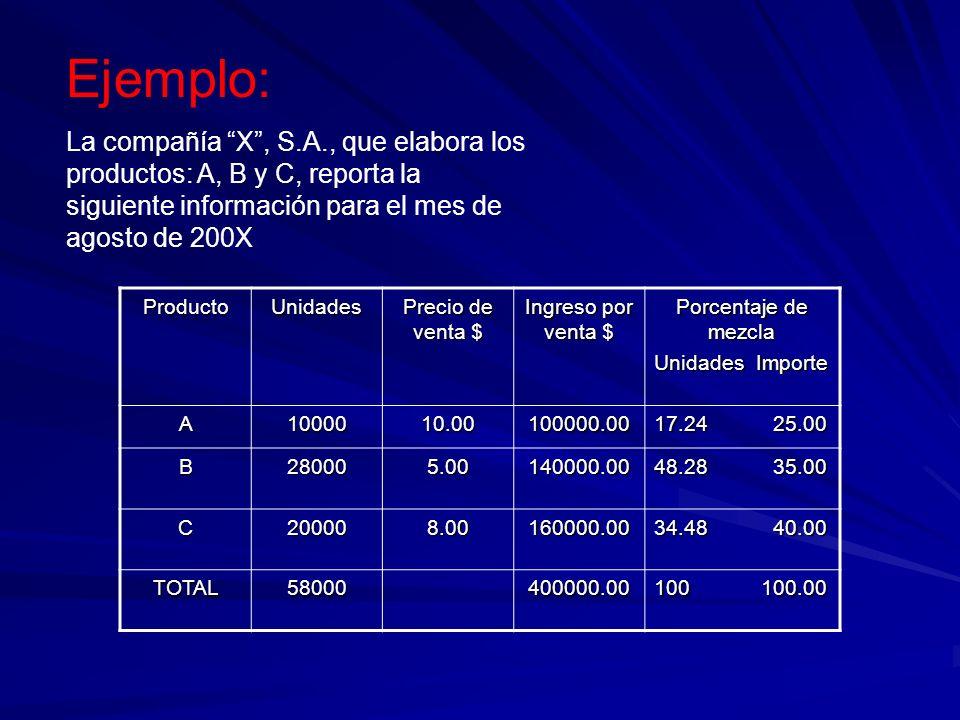 Ejemplo: La compañía X, S.A., que elabora los productos: A, B y C, reporta la siguiente información para el mes de agosto de 200X. ProductoUnidades Pr