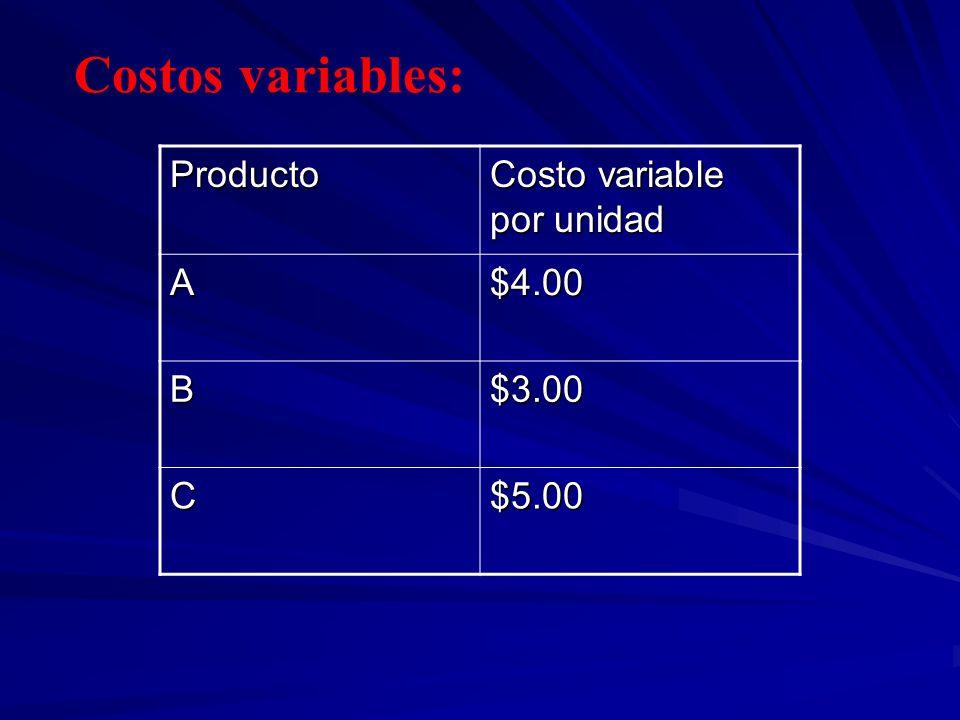 Contribución Marginal ProductoIngresos Costos variables Contribución Marginal Importe % A $100 000.00 $40 000.00 $60 000.00 60% B $140 000.00 $84 000.00 $56 000.00 40% C $160 000.00 $100 000.00 $60 000.00 37.5% Total $400 000.00 $224 000.00 $176 000.00 44%