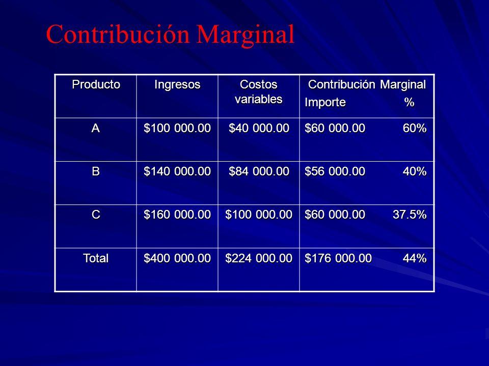 Contribución Marginal ProductoIngresos Costos variables Contribución Marginal Importe % A $100 000.00 $40 000.00 $60 000.00 60% B $140 000.00 $84 000.