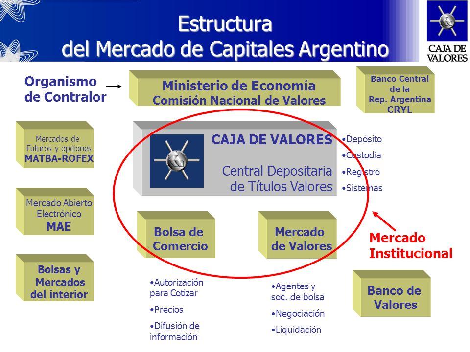 Valores negociables En el Sistema Bursátil cotizan valores emitidos en diversas monedas (dólares, marcos, etc.).