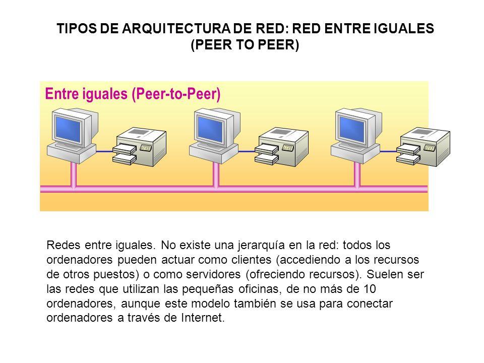 Entre iguales (Peer-to-Peer) Redes entre iguales. No existe una jerarquía en la red: todos los ordenadores pueden actuar como clientes (accediendo a l