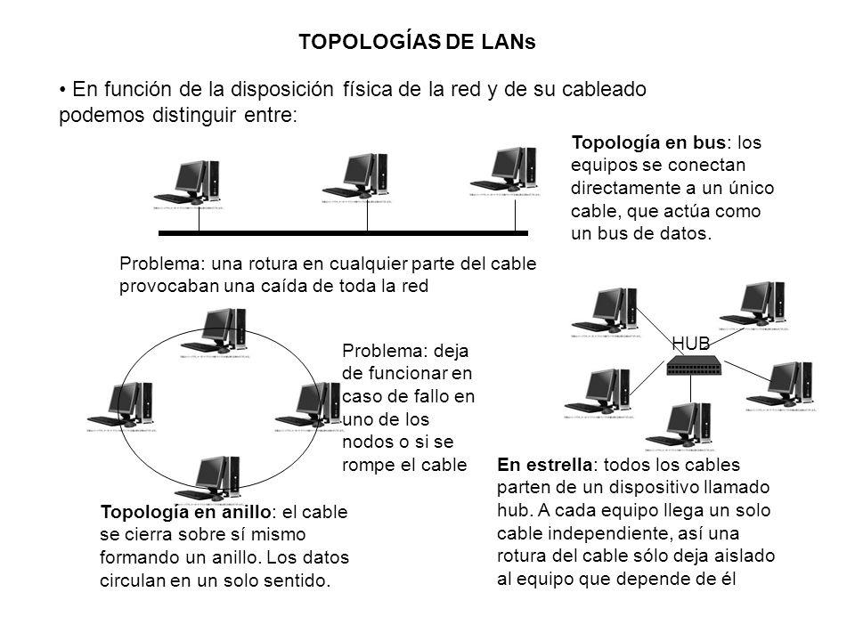 TOPOLOGÍAS DE LANs En función de la disposición física de la red y de su cableado podemos distinguir entre: Topología en bus: los equipos se conectan