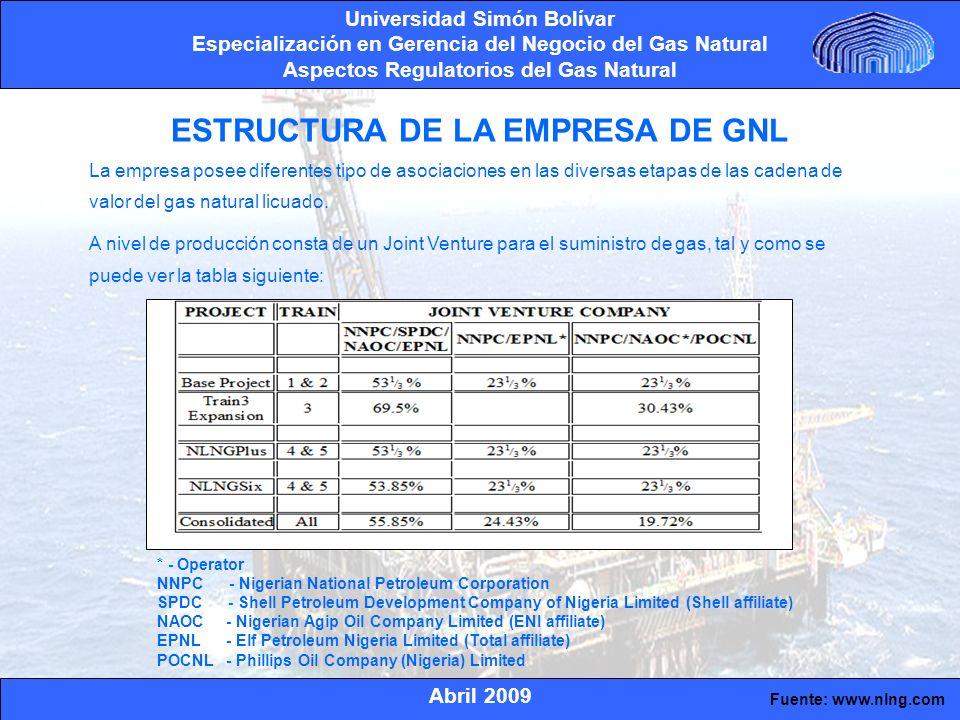 Abril 2009 Universidad Simón Bolívar Especialización en Gerencia del Negocio del Gas Natural Aspectos Regulatorios del Gas Natural CADENA DE VALOR DESARROLLADA Joint Venture Consorcio Filial NLNG Terceros
