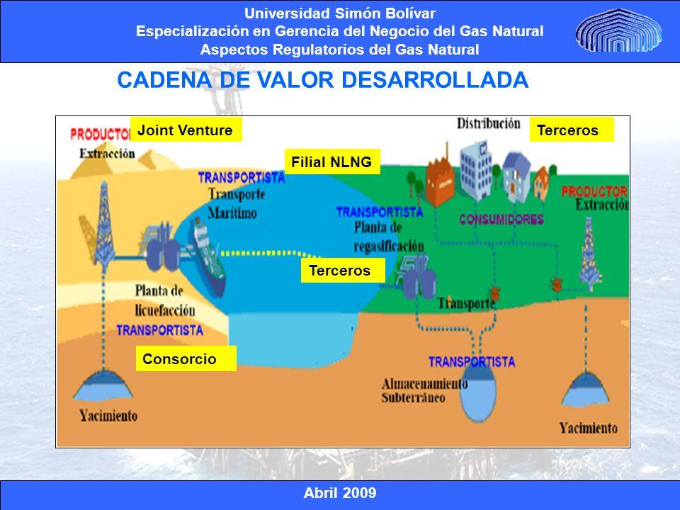Abril 2009 Universidad Simón Bolívar Especialización en Gerencia del Negocio del Gas Natural Aspectos Regulatorios del Gas Natural $/MMBtu Fuente: Gas Matter