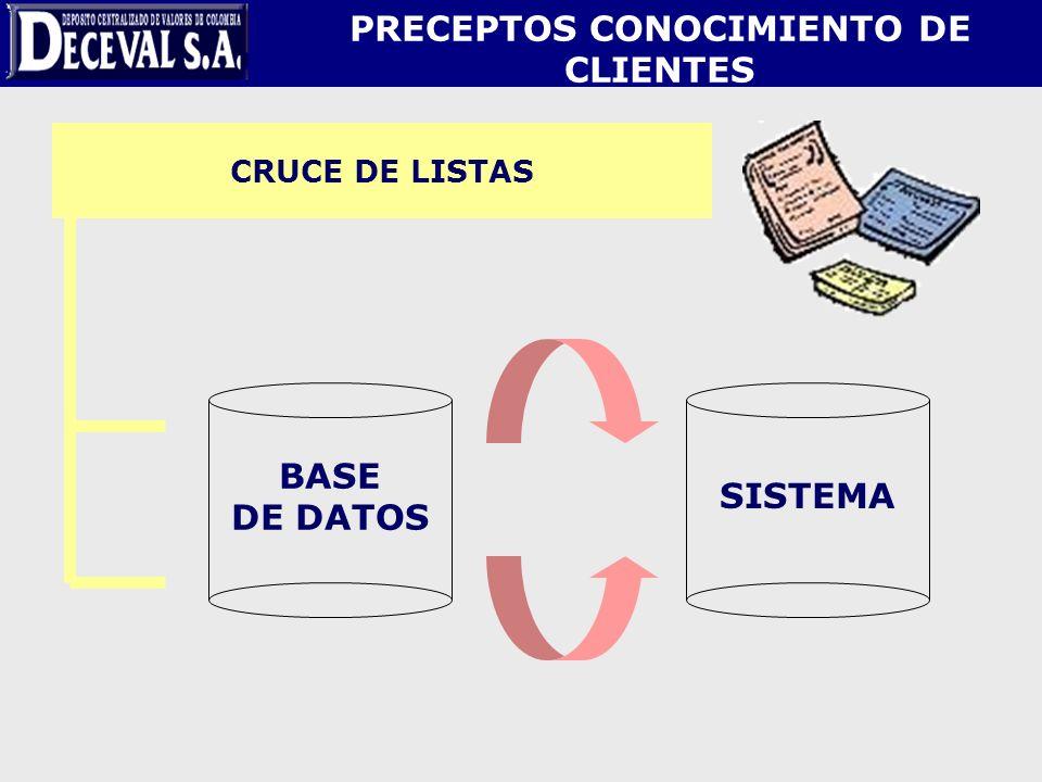 CRUCE DE LISTAS BASE DE DATOS SISTEMA PRECEPTOS CONOCIMIENTO DE CLIENTES