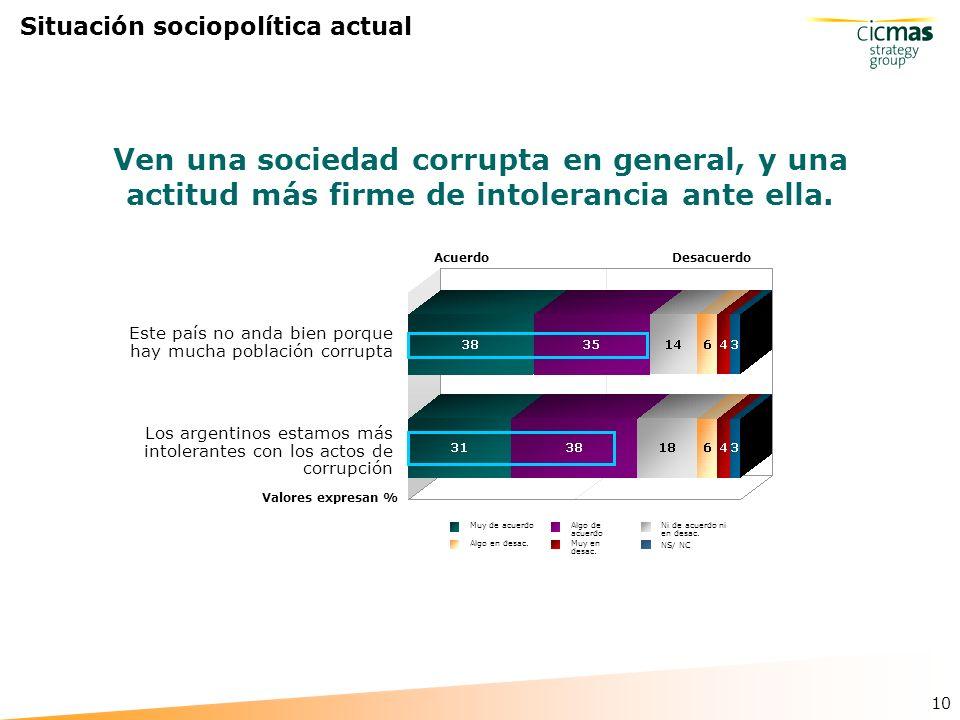 10 Situación sociopolítica actual Ven una sociedad corrupta en general, y una actitud más firme de intolerancia ante ella.