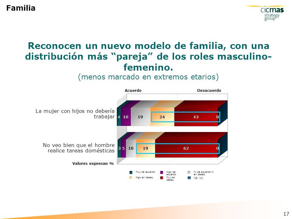 17 Familia Reconocen un nuevo modelo de familia, con una distribución más pareja de los roles masculino- femenino.