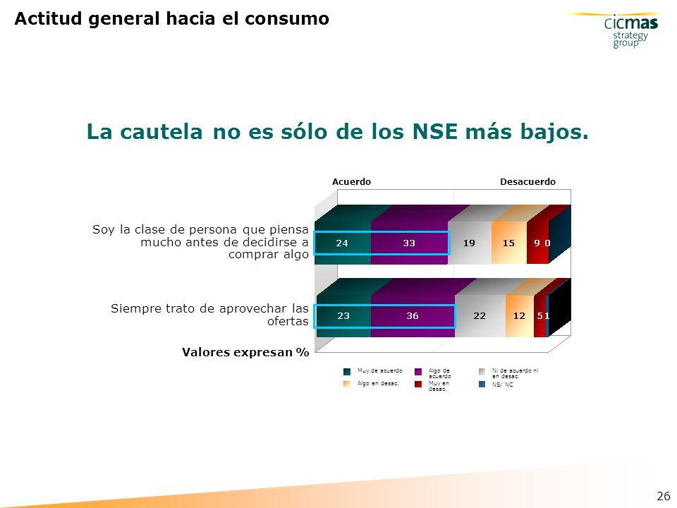 26 Actitud general hacia el consumo La cautela no es sólo de los NSE más bajos.