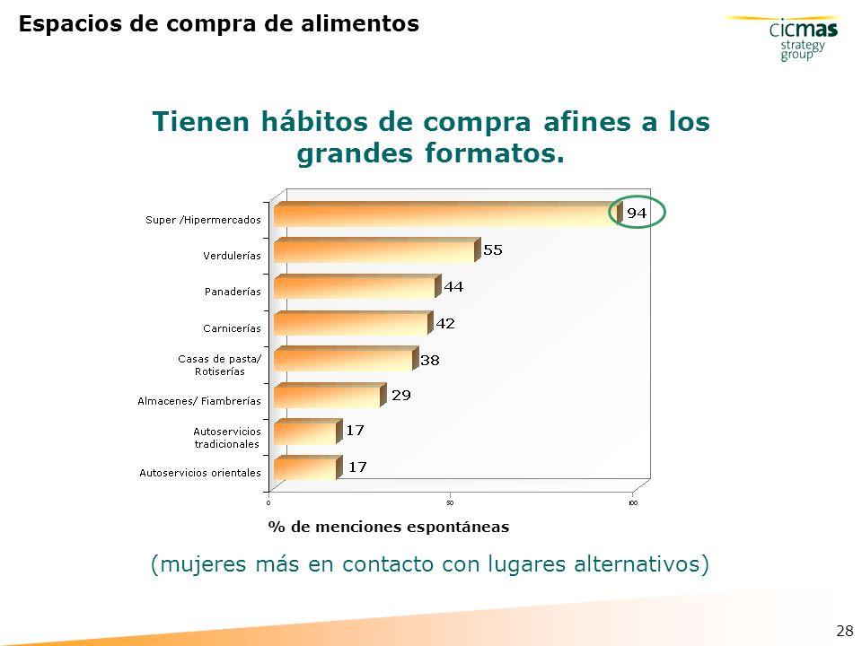 28 Espacios de compra de alimentos % de menciones espontáneas Tienen hábitos de compra afines a los grandes formatos.