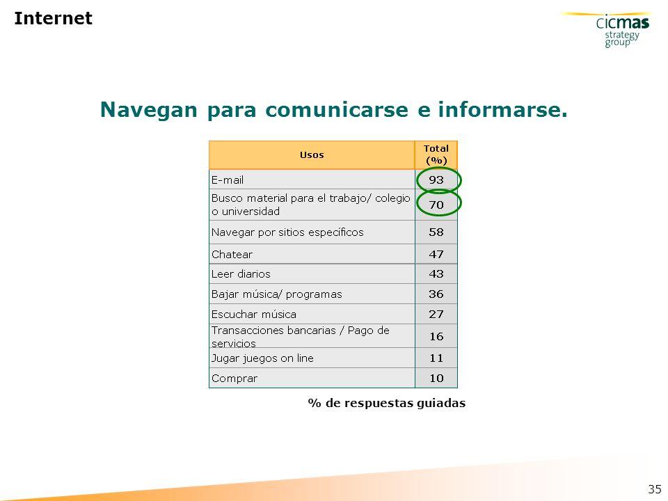 35 Internet % de respuestas guiadas Navegan para comunicarse e informarse.