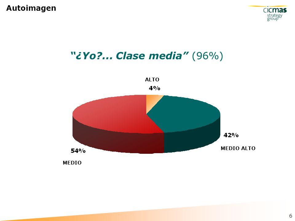 6 Autoimagen MEDIO ALTO MEDIO ALTO ¿Yo?... Clase media (96%)