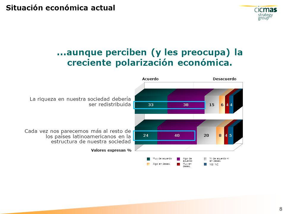 8 Situación económica actual...aunque perciben (y les preocupa) la creciente polarización económica.