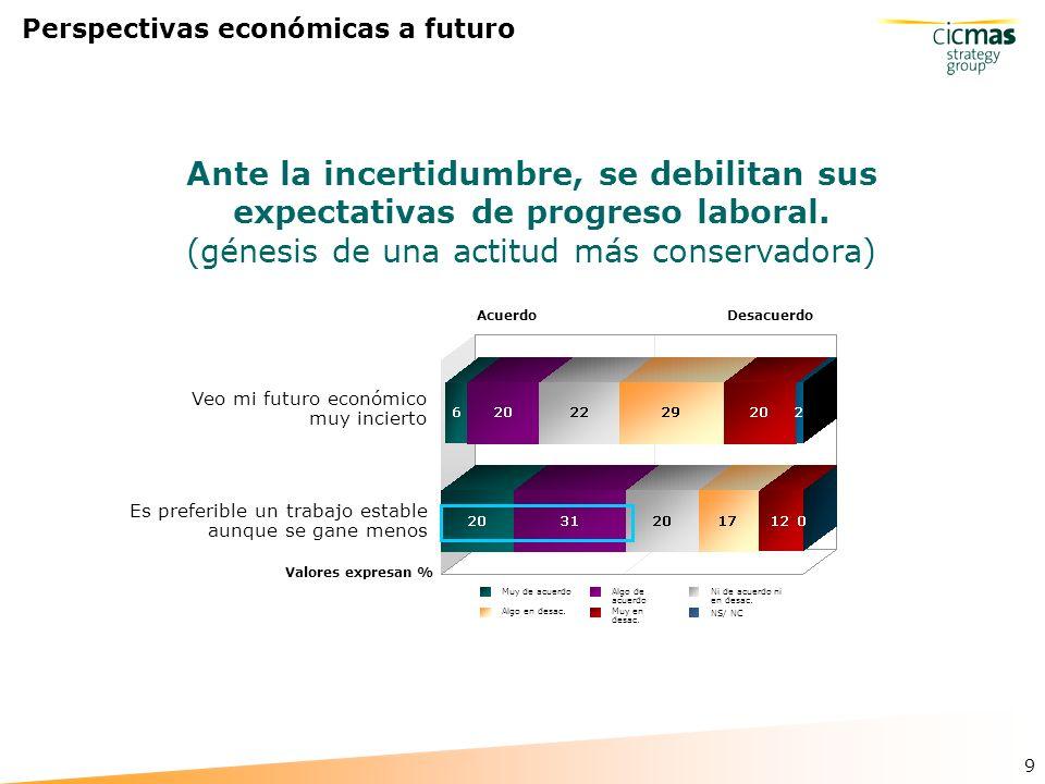 9 Perspectivas económicas a futuro Muy en desac. NS/ NC Muy de acuerdo Algo en desac.