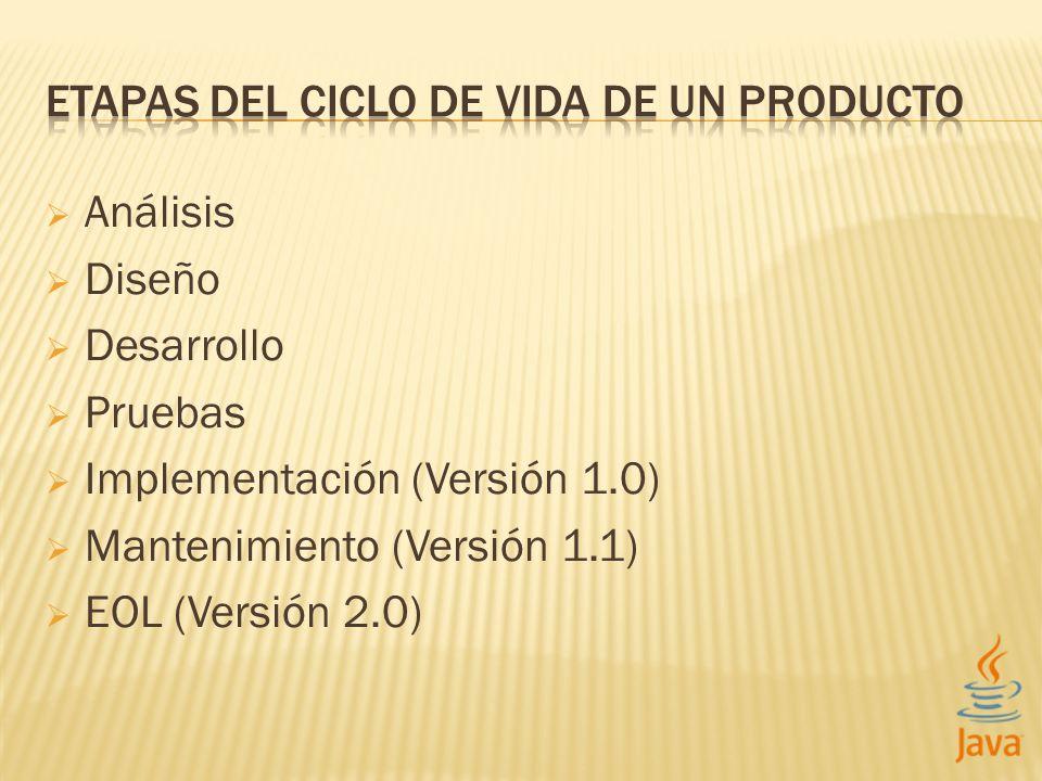 Análisis Diseño Desarrollo Pruebas Implementación (Versión 1.0) Mantenimiento (Versión 1.1) EOL (Versión 2.0)