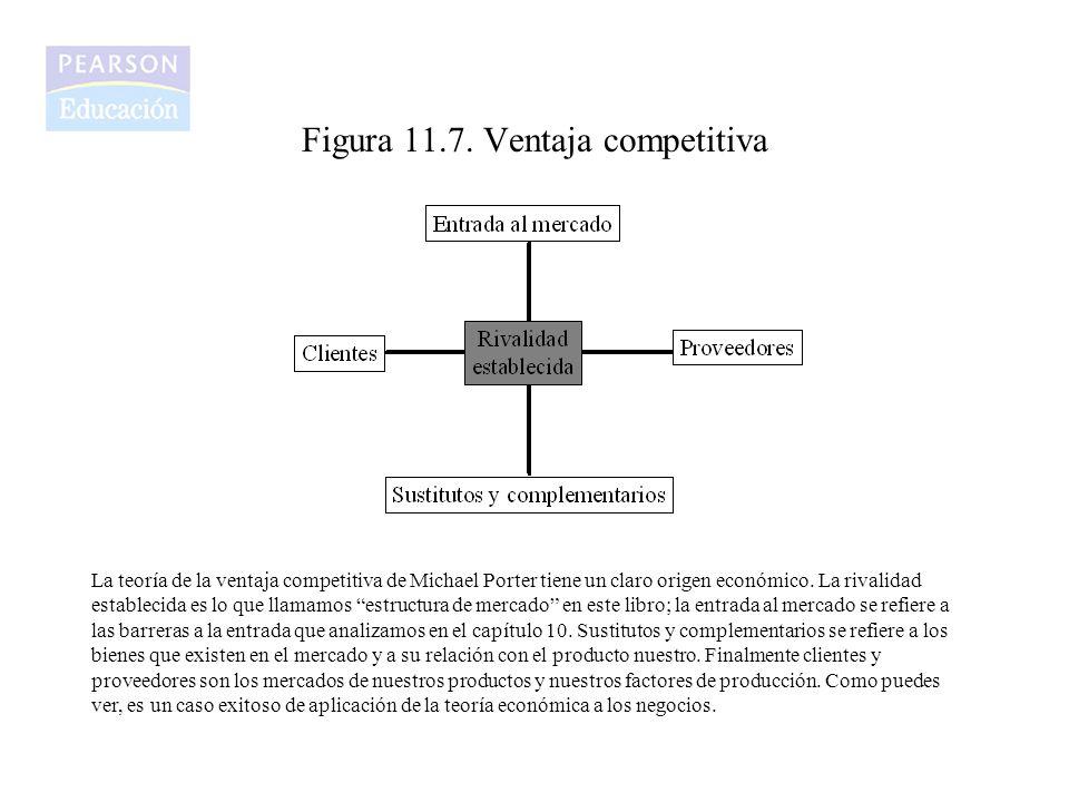 Figura 11.7. Ventaja competitiva La teoría de la ventaja competitiva de Michael Porter tiene un claro origen económico. La rivalidad establecida es lo