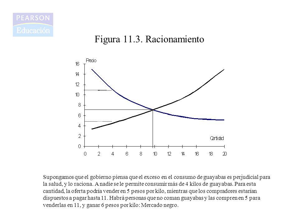 Figura 11.3. Racionamiento Supongamos que el gobierno piensa que el exceso en el consumo de guayabas es perjudicial para la salud, y lo raciona. A nad