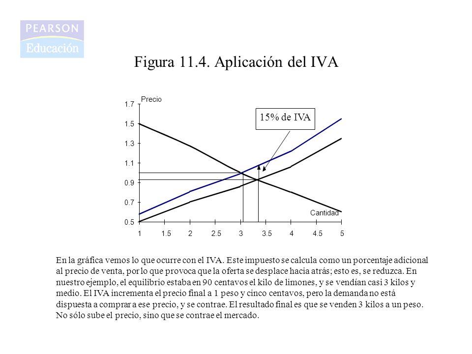 Figura 11.4. Aplicación del IVA 0.5 0.7 0.9 1.1 1.3 1.5 1.7 11.522.533.544.55 Precio Cantidad 15% de IVA En la gráfica vemos lo que ocurre con el IVA.