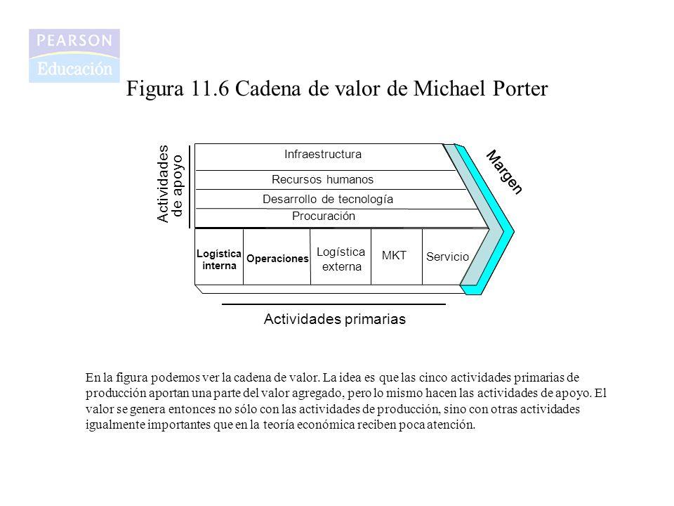 Figura 11.6 Cadena de valor de Michael Porter En la figura podemos ver la cadena de valor. La idea es que las cinco actividades primarias de producció