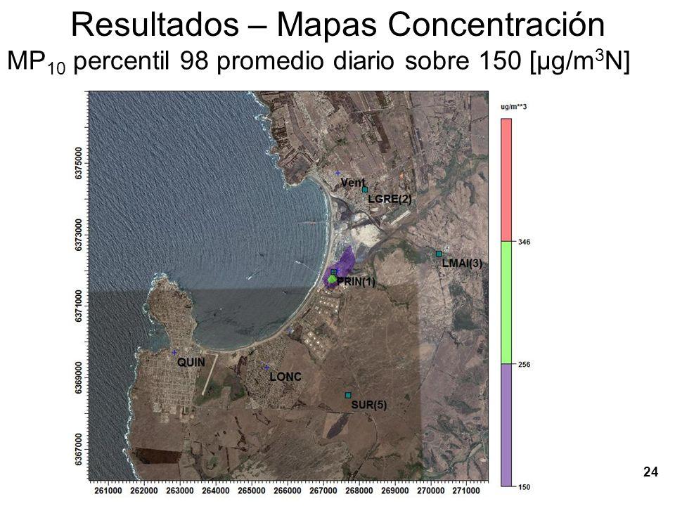25 Resultados – Mapas Concentración SO 2 Promedio período, [ g/m 3 N]