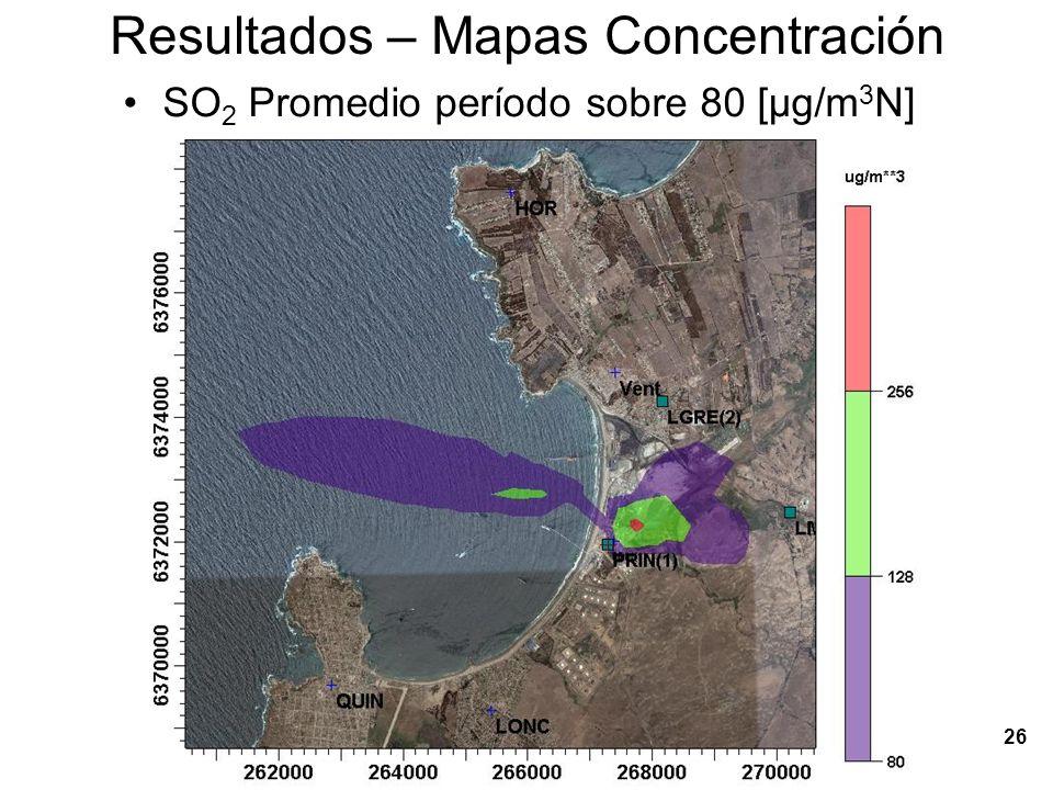 27 Resultados – Mapas Concentración SO 2 Percentil 99 promedio diario [µg/m 3 N]