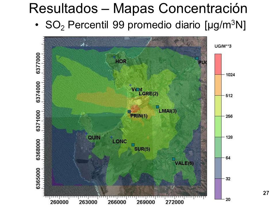 28 Resultados – Mapas Concentración SO 2 Percentil 99 promedio diario sobre 250 [µg/Nm3]