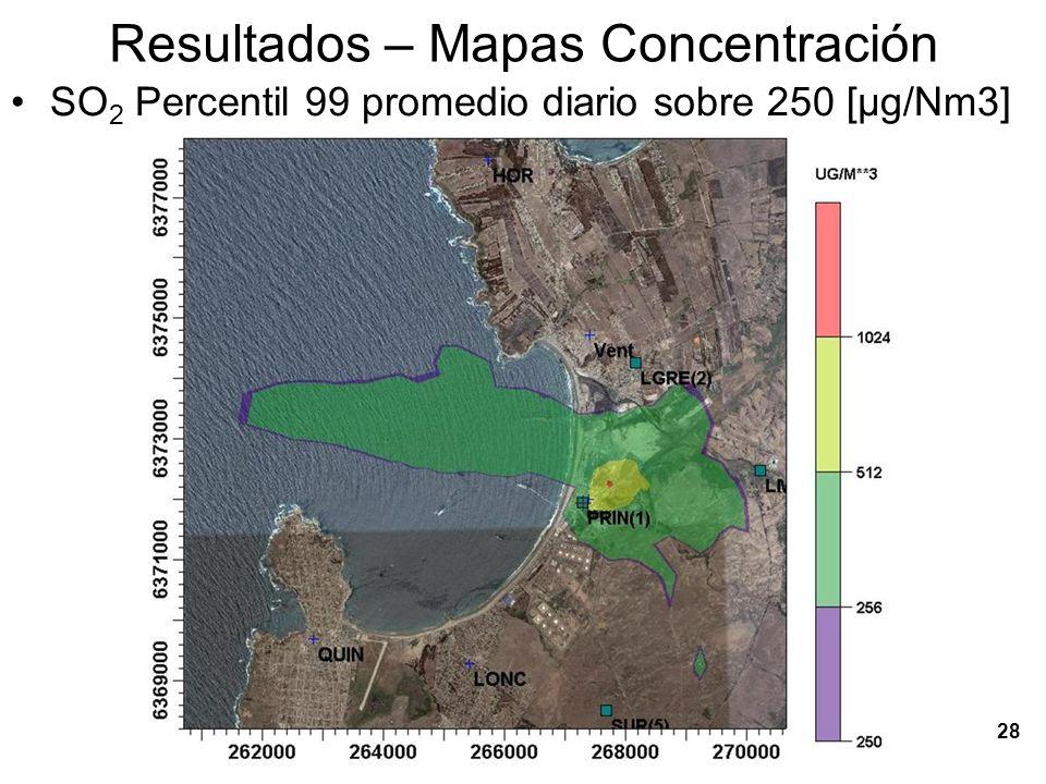 29 Conclusiones Para el SO 2: – El impacto de barcos es mayor en Quintero y Loncura, – La mayor participación de impactos relativos (en %) de GENER se presenta en Puchuncaví y la Greda.