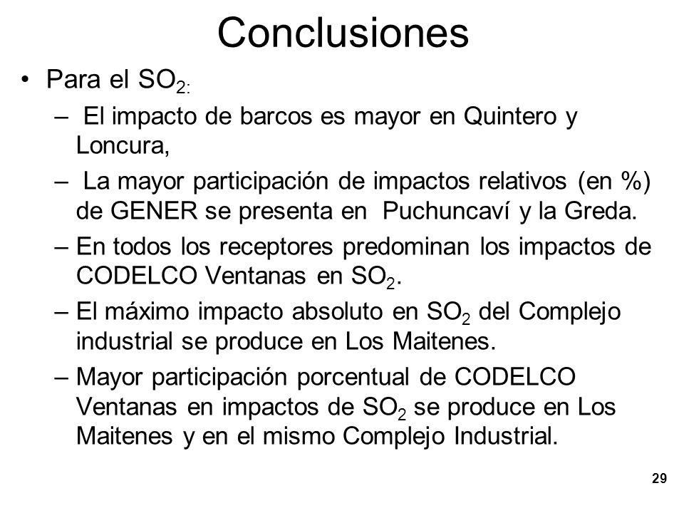 30 Conclusiones Para el MP10: –Predominan los impactos por levantamiento de polvo de calles (i.e.