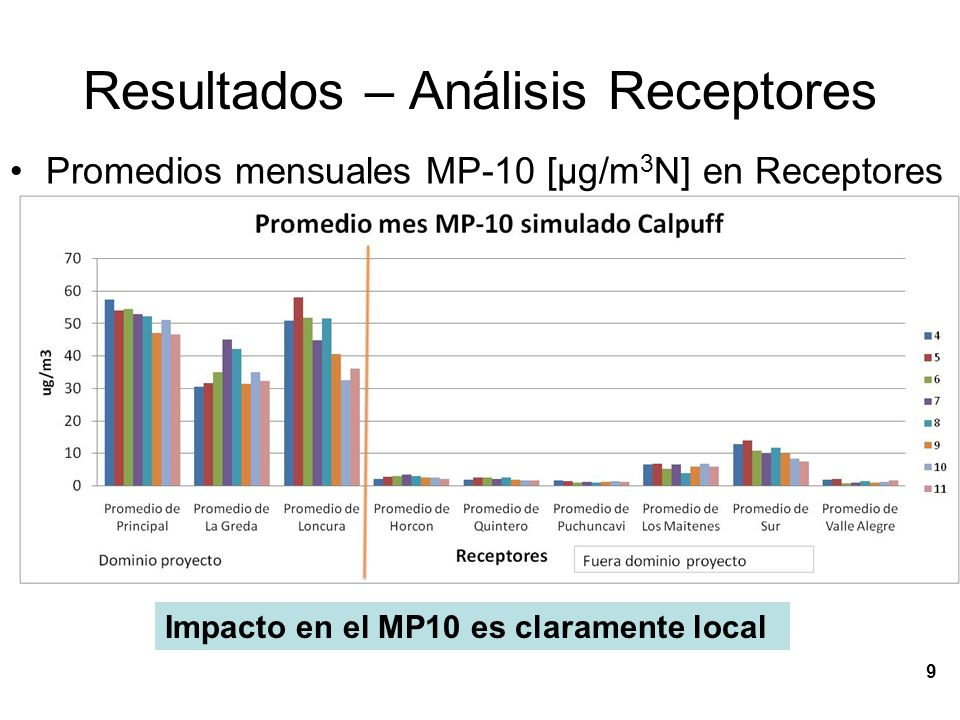 10 Resultados – Análisis Receptores Impacto del SO2 es de mayor alcance territorial [µg/m 3 N]