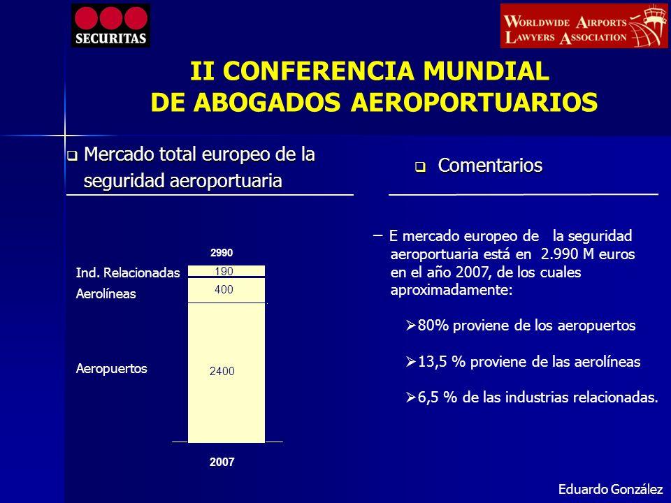 100% 100% (EUR 190 m) (EUR 190 m) 100% 100% (EUR 400 m) (EUR 400 m) 100% 100% (EUR 2.400 m) (EUR 2.400 m) 38% 38% 42% 42% 57% 57% 62% 58% 58% 43% 43% 72,2 117,8 168 232 1.3701.030 Mercado europeo de seguridad en Aviación.