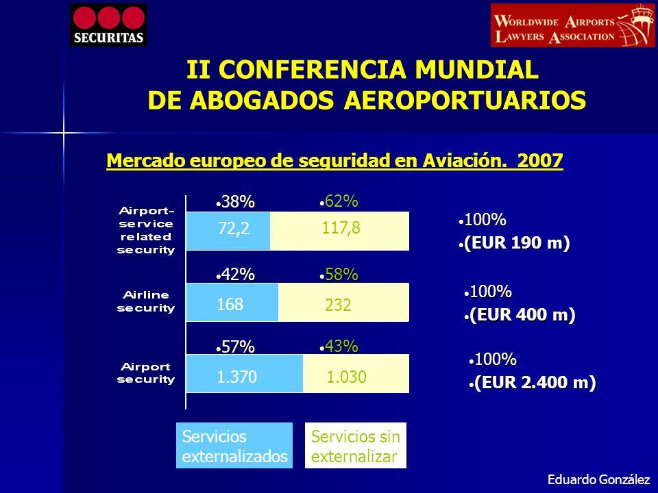 MERCADO DE AEROPUERTOS EUROPEO 2007 ( en M) 420 300 90 40 30 20 150 ICTSSecuritasG4S BrinksProsegurKötter ISSI-SecEmp.