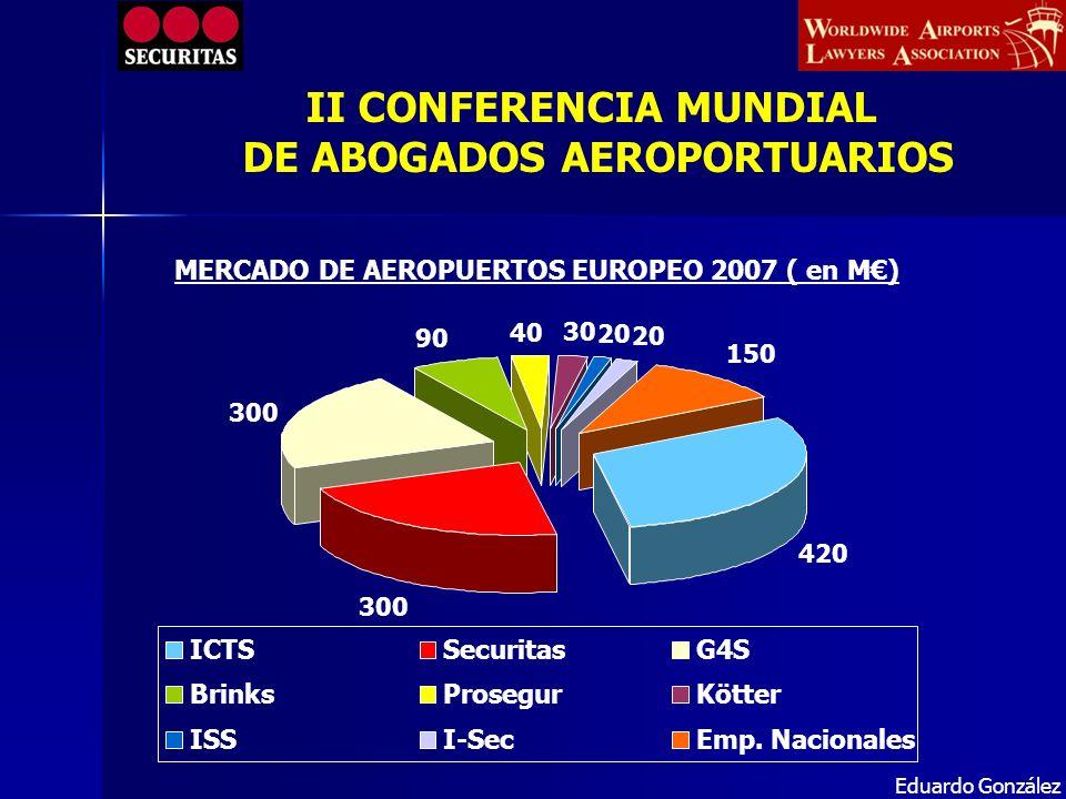 MERCADO DE AEROPUERTOS EUROPEO 2007 ( en M) 420 300 90 40 30 20 150 ICTSSecuritasG4S BrinksProsegurKötter ISSI-SecEmp. Nacionales Eduardo González II