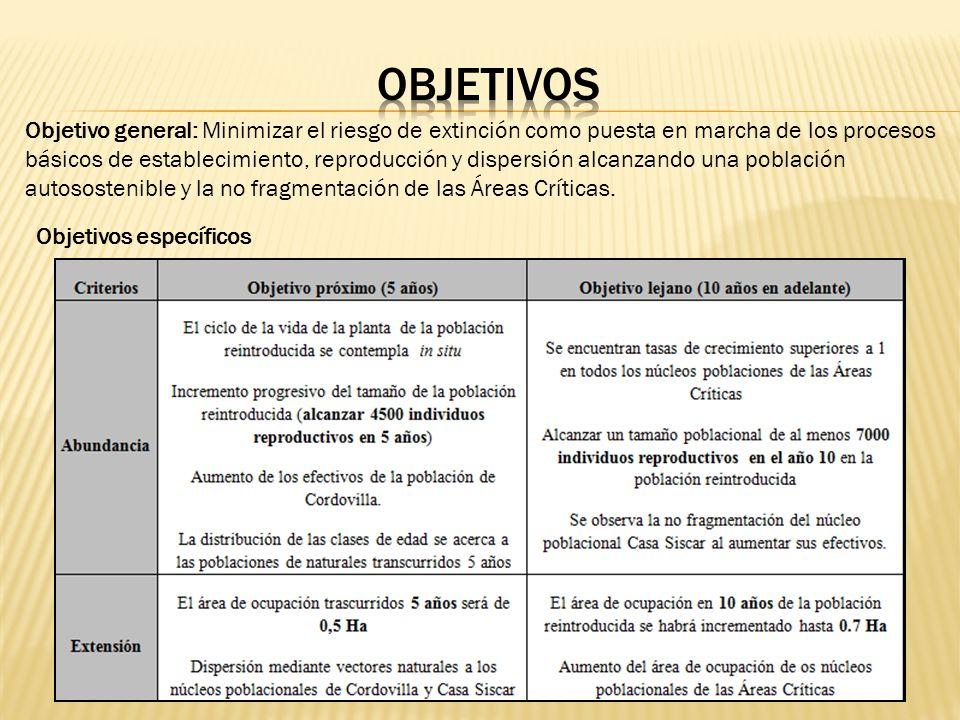 Objetivo general: Minimizar el riesgo de extinción como puesta en marcha de los procesos básicos de establecimiento, reproducción y dispersión alcanza