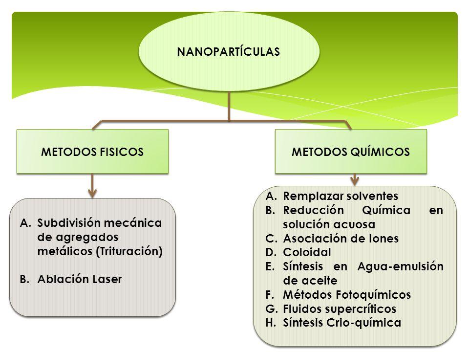 NANOPARTÍCULAS METODOS FISICOS METODOS QUÍMICOS A.Subdivisión mecánica de agregados metálicos (Trituración) B.Ablación Laser A.Subdivisión mecánica de