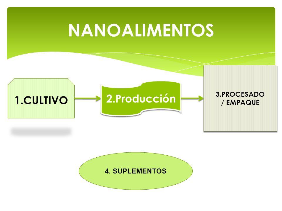 NANOALIMENTOS 1.CULTIVO 2.Producción 3.PROCESADO / EMPAQUE 4. SUPLEMENTOS