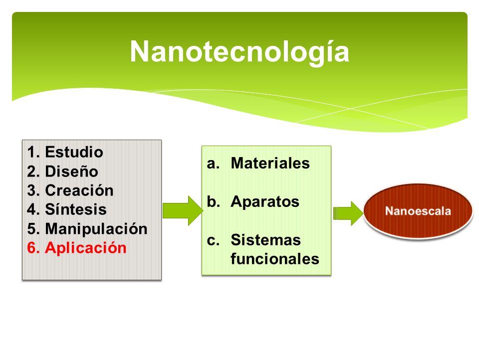 Nanotecnología 1.Estudio 2.Diseño 3.Creación 4.Síntesis 5.Manipulación 6.Aplicación 1.Estudio 2.Diseño 3.Creación 4.Síntesis 5.Manipulación 6.Aplicaci