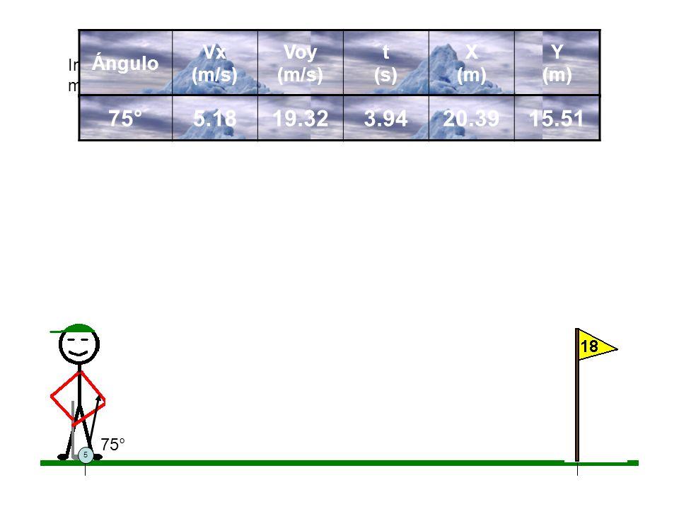 5 Incrementado mas el ángulo, el alcance sigue disminuyendo y la altura máxima y el tiempo continúan incrementándose. Ángulo Vx (m/s) Voy (m/s) t (s)