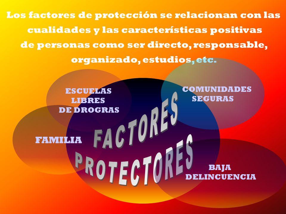 Los factores de protección se relacionan con las cualidades y las características positivas de personas como ser directo, responsable, organizado, est