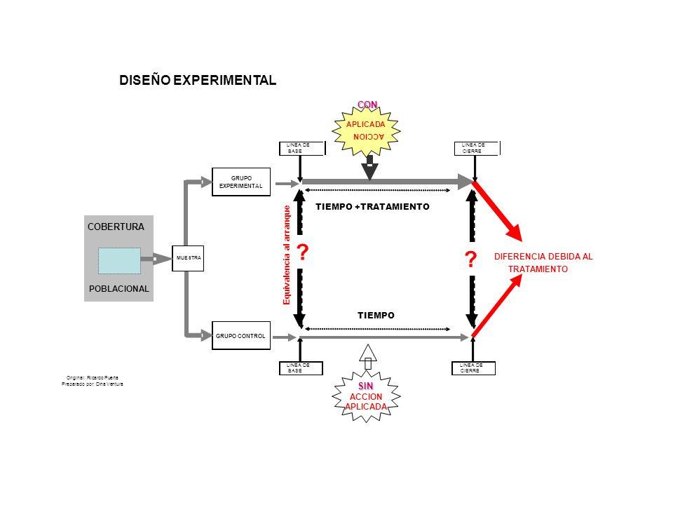 GRUPO EXPERIMENTAL TIEMPO +TRATAMIENTO TIEMPO GRUPO CONTROL Original: Ricardo Puerta Preparado por: Dina Ventura DISEÑO EXPERIMENTAL LINEA DE BASE MUE
