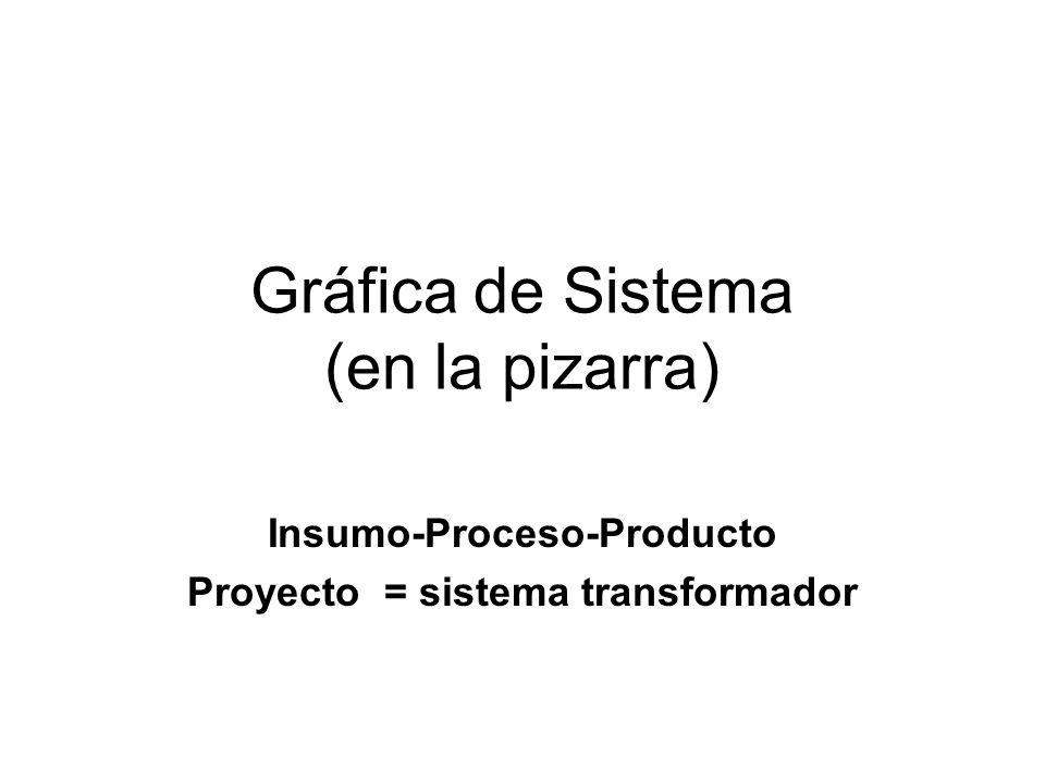 Gráfica de Sistema (en la pizarra) Insumo-Proceso-Producto Proyecto = sistema transformador