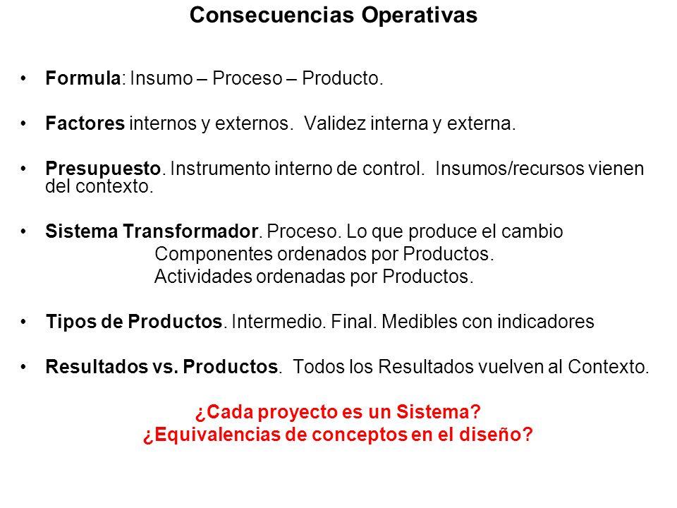 Consecuencias Operativas Formula: Insumo – Proceso – Producto. Factores internos y externos. Validez interna y externa. Presupuesto. Instrumento inter