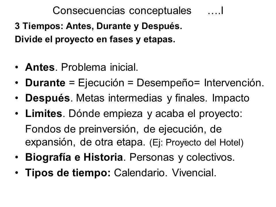 Consecuencias conceptuales ….I 3 Tiempos: Antes, Durante y Después. Divide el proyecto en fases y etapas. Antes. Problema inicial. Durante = Ejecución