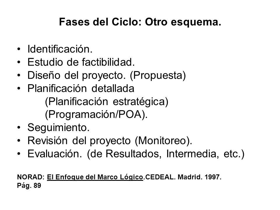 Fases del Ciclo: Otro esquema. Identificación. Estudio de factibilidad. Diseño del proyecto. (Propuesta) Planificación detallada (Planificación estrat