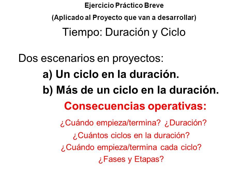 Ejercicio Práctico Breve (Aplicado al Proyecto que van a desarrollar) Tiempo: Duración y Ciclo Dos escenarios en proyectos: a) Un ciclo en la duración