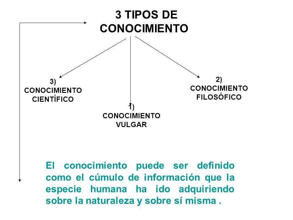 1) CONOCIMIENTO VULGAR 2) CONOCIMIENTO FILOSÓFICO 3) CONOCIMIENTO CIENTÍFICO 3 TIPOS DE CONOCIMIENTO El conocimiento puede ser definido como el cúmulo