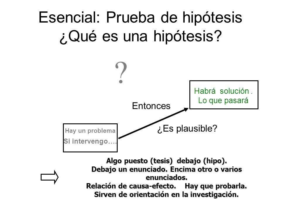 Hay un problema Si intervengo…. Esencial: Prueba de hipótesis ¿Qué es una hipótesis? Habrá solución. Lo que pasará Entonces ¿Es plausible? ? Algo pues