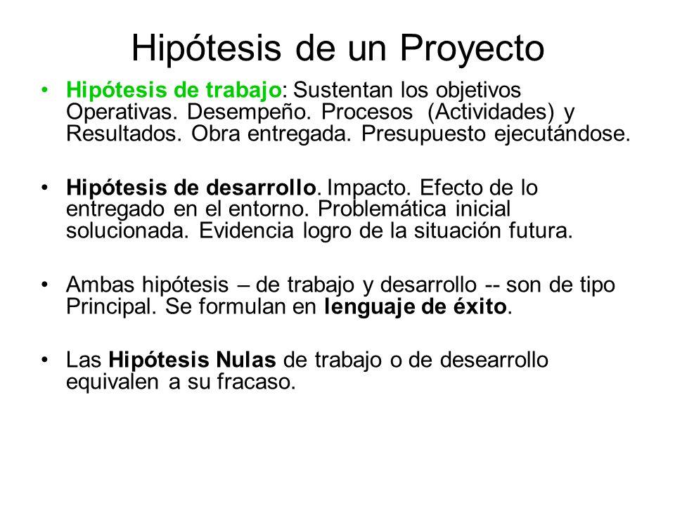 Hipótesis de un Proyecto Hipótesis de trabajo: Sustentan los objetivos Operativas. Desempeño. Procesos (Actividades) y Resultados. Obra entregada. Pre