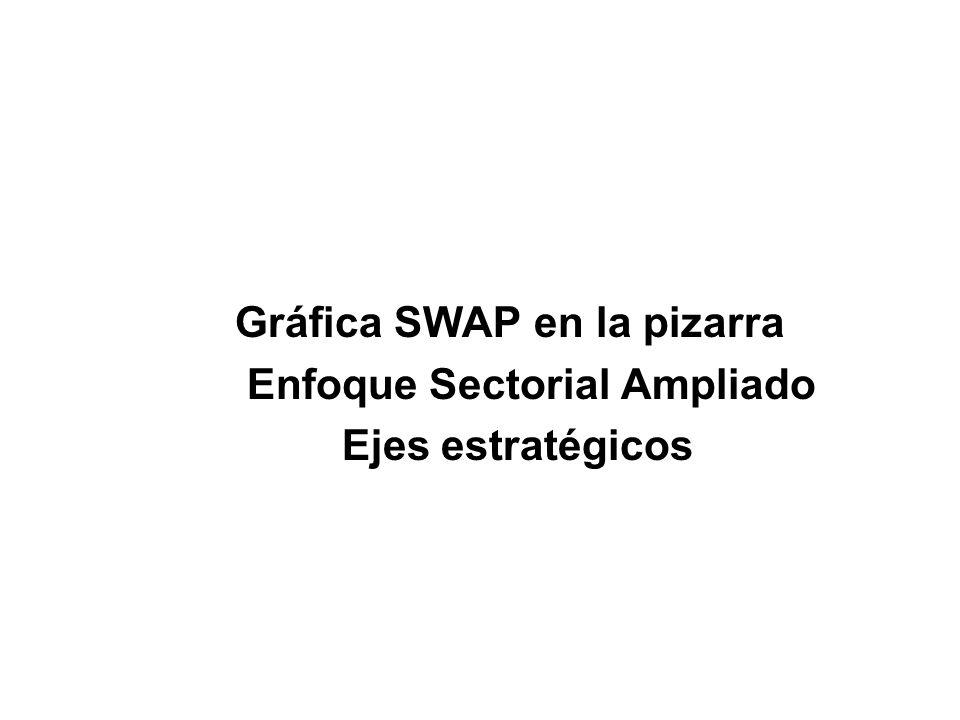 Gráfica SWAP en la pizarra Enfoque Sectorial Ampliado Ejes estratégicos